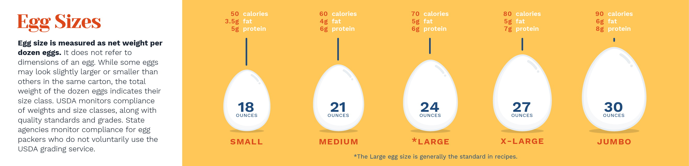 What Does Size Of Egg Do To A Cake